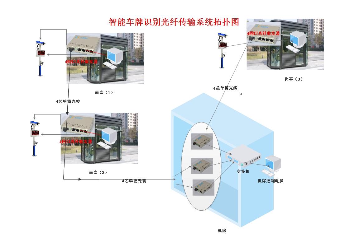 智能车牌识别光纤传输系统