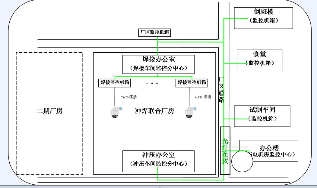 多电口光纤收发器和交换机组合应用于大型工厂的网络和监控系统