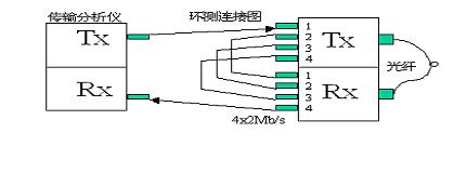 武汉华通鑫达科技有限公司PDH光端机用户手册